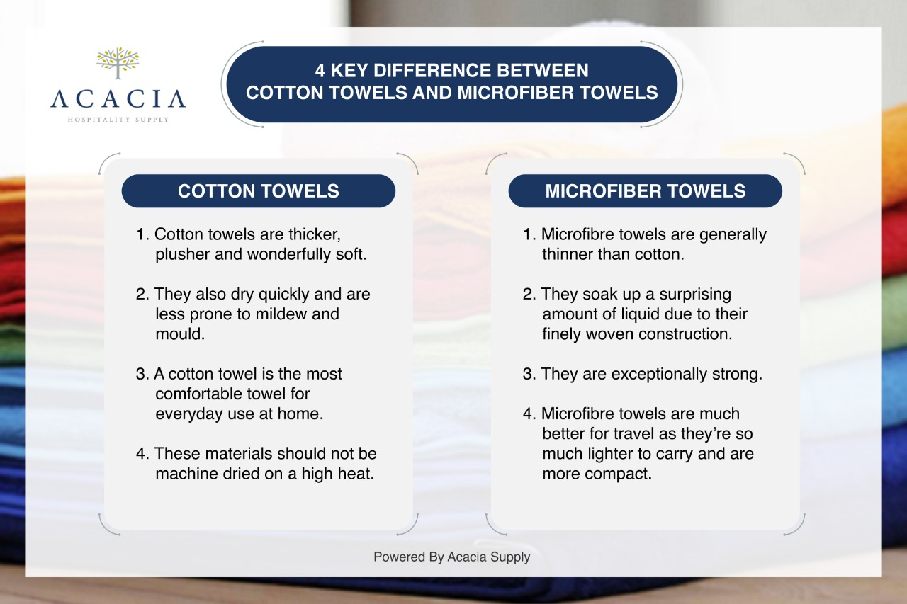 Cotton Towels and Microfiber Towels, Infographic,